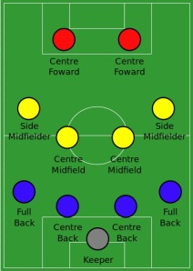 team positions