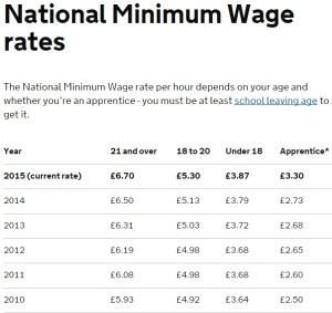 mim wage